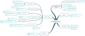 Mind map on collaboration